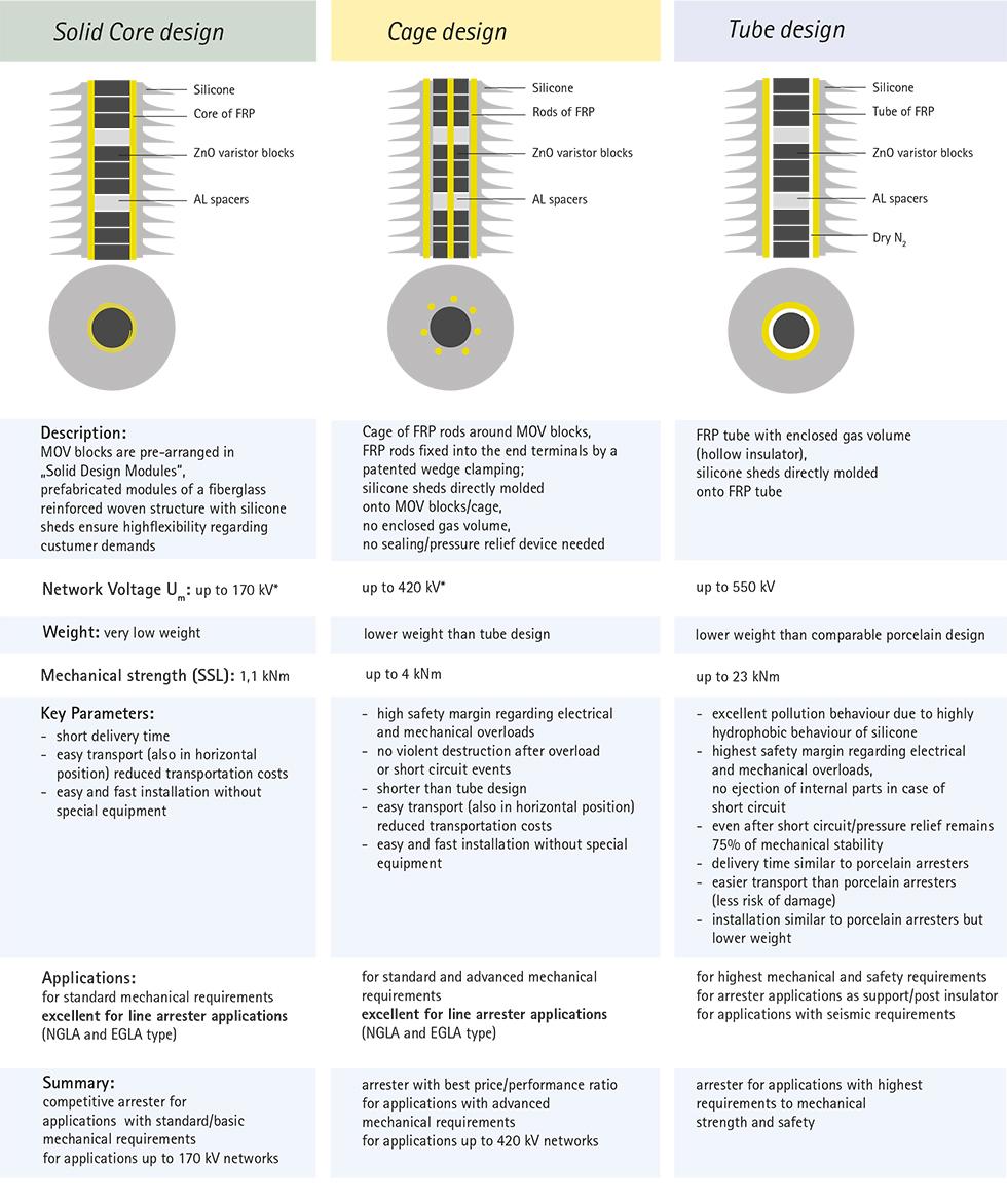 Tridelta Meidensha — High Voltage - Overview
